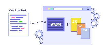 An illustration of C++, C or Rust shown on the left with an arrow showing to a browser that includes WASM binaries adding to the JavaScript, CSS and HTML