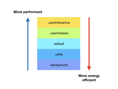 Quality-of-service values of queue sorted by performance and energy efficiency