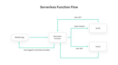 serverless function flow