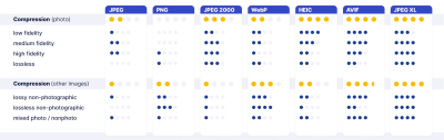 Cloudinary's comparison of modern image formats.