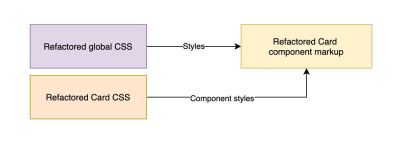 Removing legacy global styles and overrides.css once the codebase has been completely refactored.