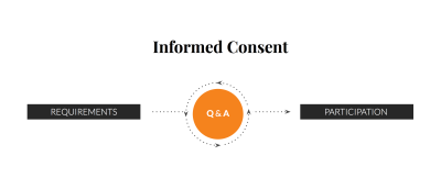 Requirements point to a question and answer cycle, then point to participation