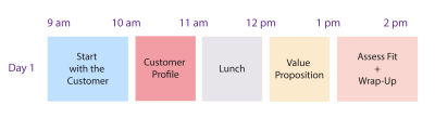 One day Customer Canvas workshop agenda