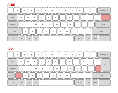 Comparison of ISO and ANSI keyboard layouts