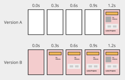 A diagram showing 2 hypothetical filmstrips for the same site. Version A renders blank pages and then all the content at once. Version B shows partial content as it loads.