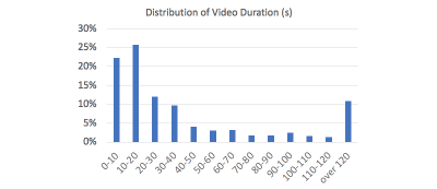 Column Chart breaking down video length in 10 second segments