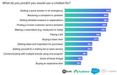 Drift report: chatbot predictions