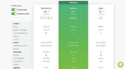 The subscription plans and pricing for Websitebutler's website-as-a-service
