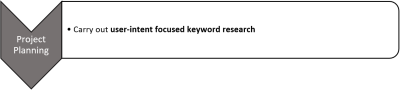 low graph showing the different processes, specifically project planning and carrying out user-intent focused keyword research