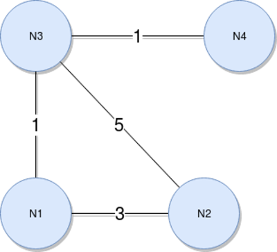 A weighted graph example