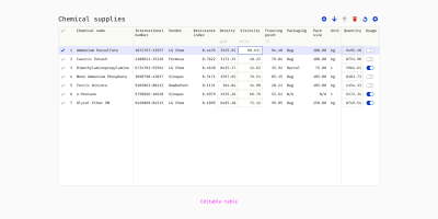 An example of an editable table with realistic data