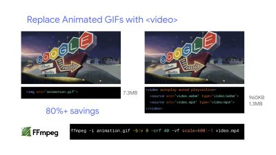 Replacing animated GIFs with the video element with 80%+ savings