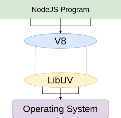 Low-level tasks are delegated to the OS through libuv