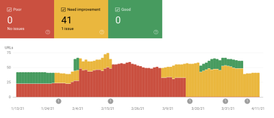 A screenshot from Google Search Console showing that we need to improve our Core Web Vitals metrics