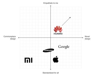 Quadrant diagram of Huawei visual language
