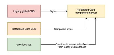 Legacy Card component styles can now be safely removed, alongside with (some) styles from overrrides.css which helped combat the side-effects from those selectors. However, global CSS selectors may still apply unwanted side-effects so we cannot completely remove this file until we've refactored global styles also.