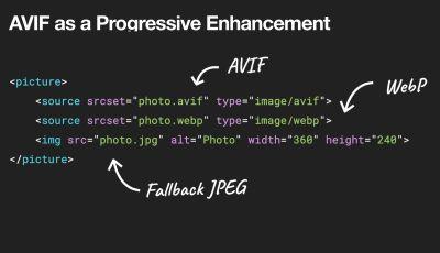 A code snippet showing AVIF as progressive enhancement
