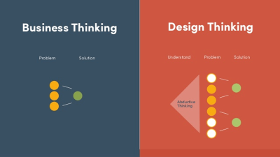 Design thinking is a human-centric creative process to build meaningful and effective solutions for people.