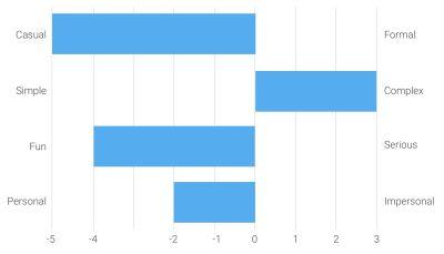 Example Semantic Differential Survey