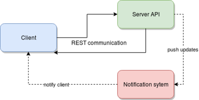 Interactions between an client app and the game engine