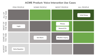 voice interactions use cases