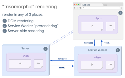 An illustration showing how trisomorphic rendering works in 3 places such as DOM rendering, service worker prerendering and server-side rendering