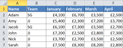 Tables in Microsoft Excel are an example of a grid system applied to content.
