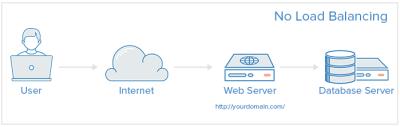 DigitalOcean - No Load Balancing graphic