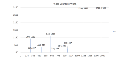 A column chart displaying the count of each video width observed in the data set