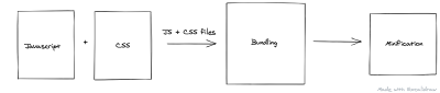 Bundling and minification process