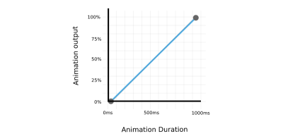 Example of animation output of a box that moves from 0px (0% animation output) to 500px (100% animation output) with 1000ms duration. The two points are connected by a straight line.