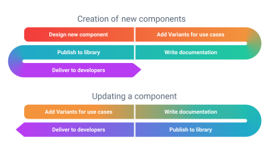 A diagram displaying common processes of today for creating and updating components