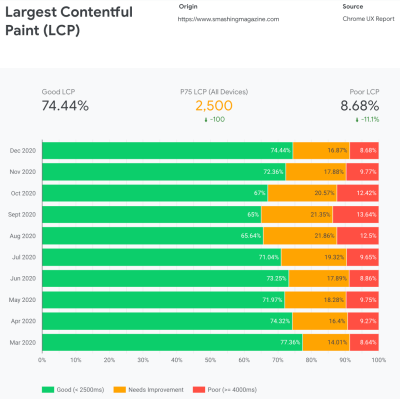 Largest Contentful Paint (LCP) statistics showing a massive performance drop between may and september in 2020