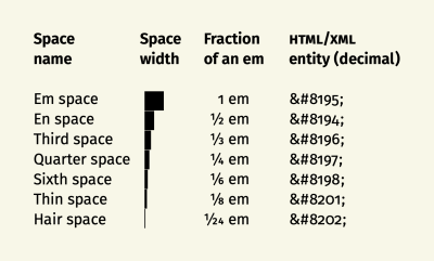 Shows the visual size and HTML/XML entity codes for: em, en, third, quarter, sixth, thin, and hair spaces.