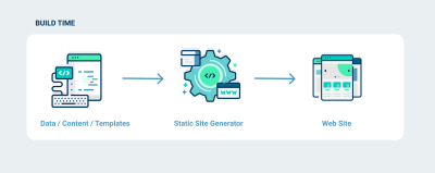 Diagram explaining how static-site generation works