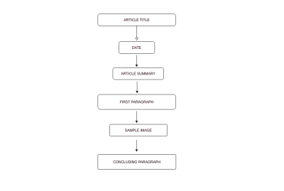 A flowchart containing items within a typical blog post.