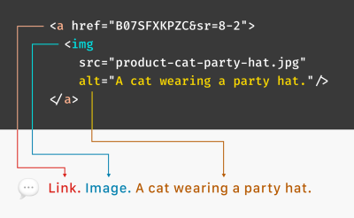 """A code sample of an anchor element wrapping an image, with an alt description that reads, """"A cat wearing a party hat."""" Arrows from the HTML elements and attributes point towards how everything combines to create a phrase spoken aloud by a screen reader. The phrase reads, """"Link. Image. A cat wearing a party hat."""