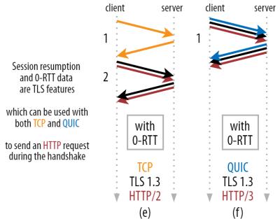 TCP + TLS versus QUIC 0-RTT connection set-up.