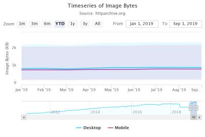 HTTP Archive image bytes desktop vs mobile