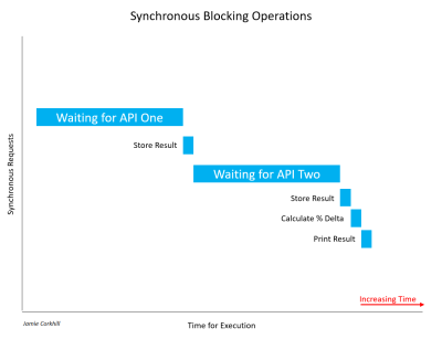 A graphic depicting the fact Synchronous Operations take a long time complete