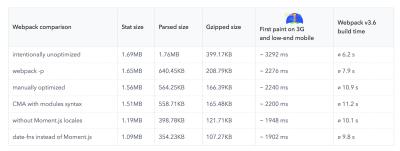 Webpack comparison table