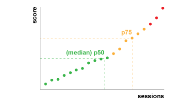 Chart illustrating a distribution of p50 and p75 values