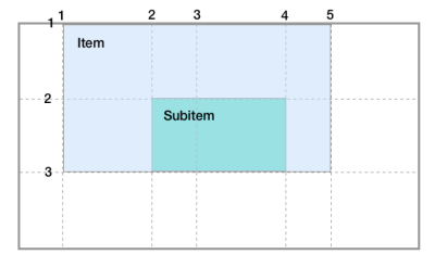 Diagram of a grid with another nested inside