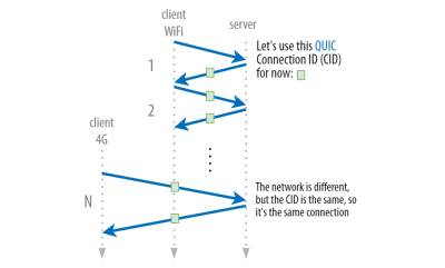 QUIC uses connection IDs to allow persistent connections