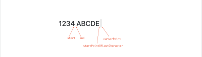 Diagram explaining where different points are after step 2 of link detection with an example