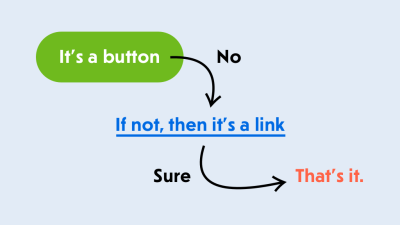 Flow chart: It's a button. If not, then it's a link. That's it.