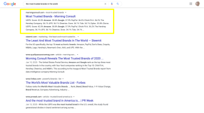 Google search for 'the most trusted brands in the world' with a highlight around a page on the Morning Consult website