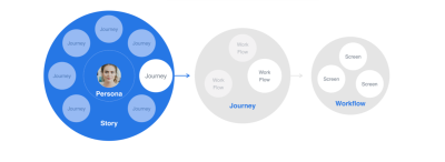 Focus on key user journeys and optimize your design for specific workflows