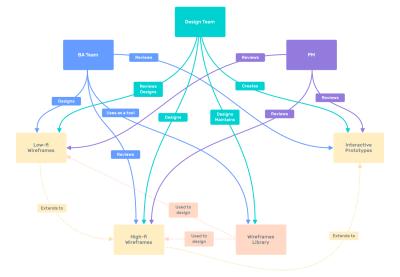 Diagram of relations between teams in wireframing design process