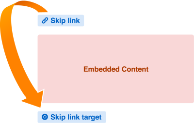An arrow demonstrating how someone can jump from a skip link over embedded content, and land on the skip link target placed immediately after the embedded content.